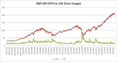 Fear Is Good In The Stock Market – And Here's Why