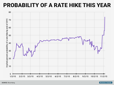 Bond Investors: Why You Shouldn't Fear Rising Interest Rates