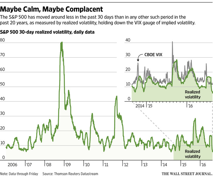 Markets Quiet As Prices Decouple From Earnings