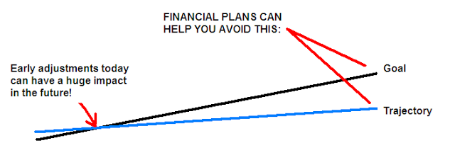 Go From 'Vague' To 'Confident' – Getting A Professional Financial Plan With MoneyGuide Pro