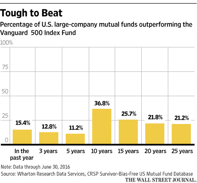 What Percentage of Funds Beat the S&P 500 Index?
