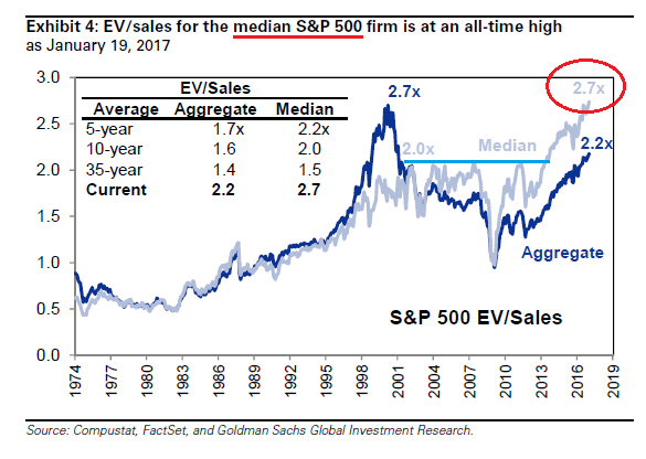 Stocks Are Expensive – Does It Matter? Or Rather, When Does It Matter?