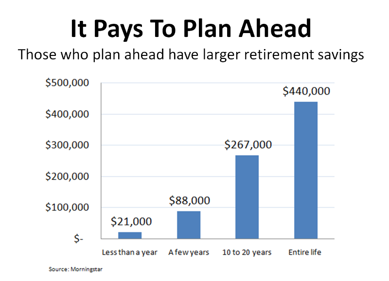 san diego Financial Planning