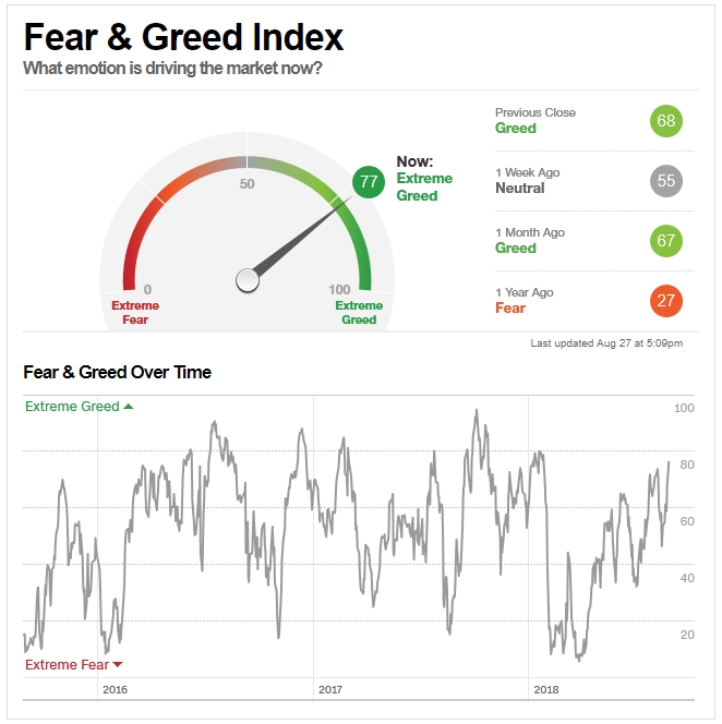 Greed has returned to the markets… and that's not a good thing.